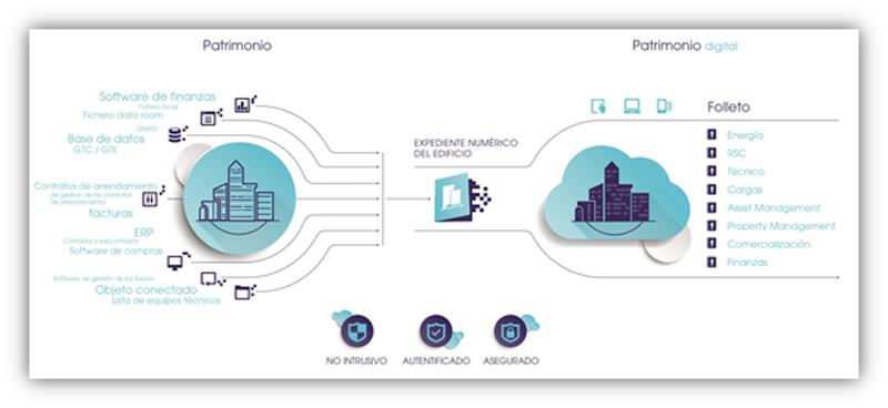 Acelerar la transición energética apoyándose en las nuevas tecnologías de manipulación de datos es el objetivo de Deepki.