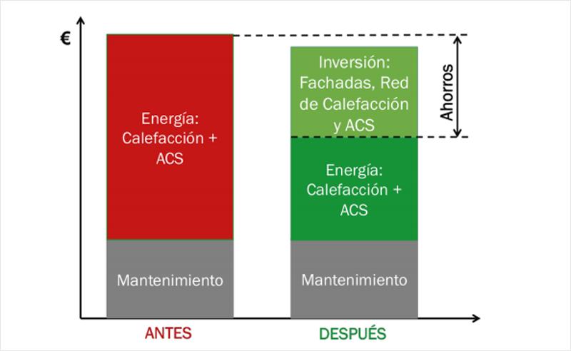 Diferencia del pago energético antes y después de la instalación de la red de calor de biomasa en Valladolid.