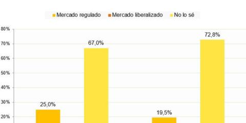 Cerca del 70% de los hogares desconoce si su oferta de gas natural o electricidad procede del mercado regulado o libre