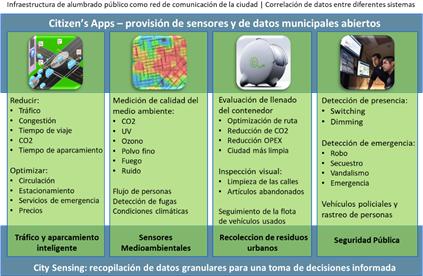 Figura 2. Lighting as a Platform (LaaP) para el Internet de las Cosas en la Ciudad.
