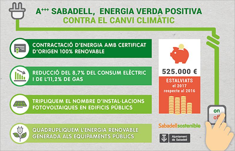 Datos de ahorro energético, producción de energía renovable para el autoconsumo y ahorro económico mediante medidas de eficiencia energética en edificios municipales de Sabadell.