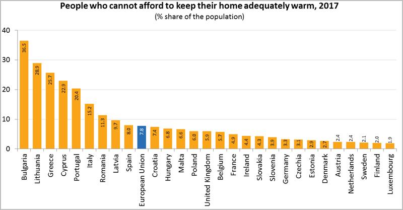 El 8% de la población europea sufre pobreza energética, según Eurostat