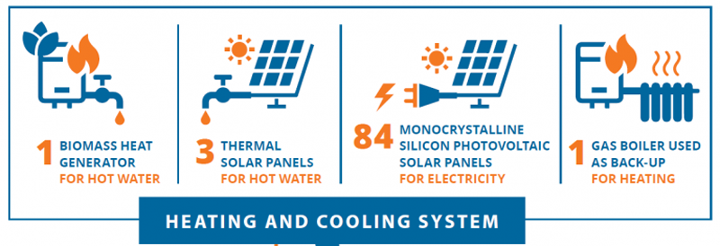 El sistema de calefacción y refrigeración