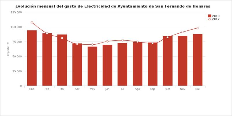 Gráfico que muestra la evolución mensual del gasto de electricidad del Ayuntamiento de San Fernando.