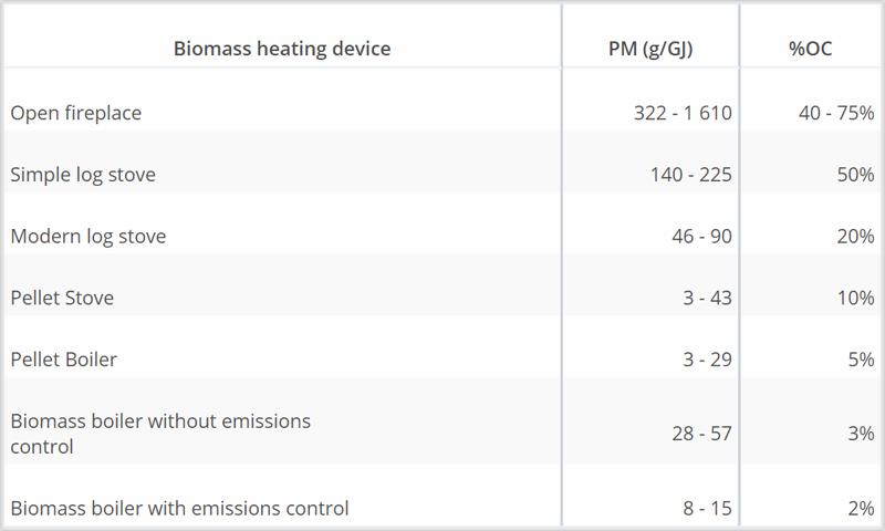Tabla del análisis de la Agencia Internacional de la Energía