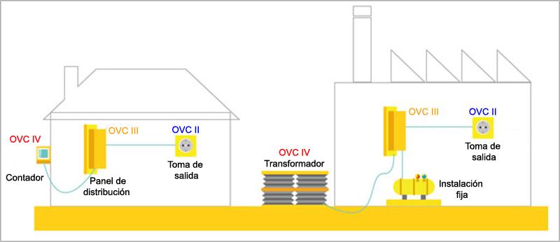 Figura 2. Requisitos de protección según el lugar de instalación.