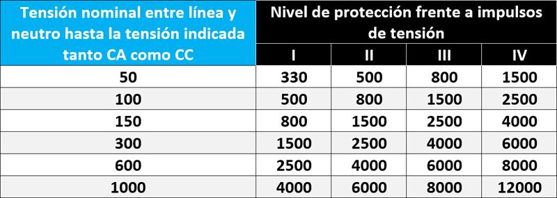 Tabla 1. Niveles de protección frente a sobre tensiones para equipos alimentados directamente de baja tensión (IEC 60664-1)