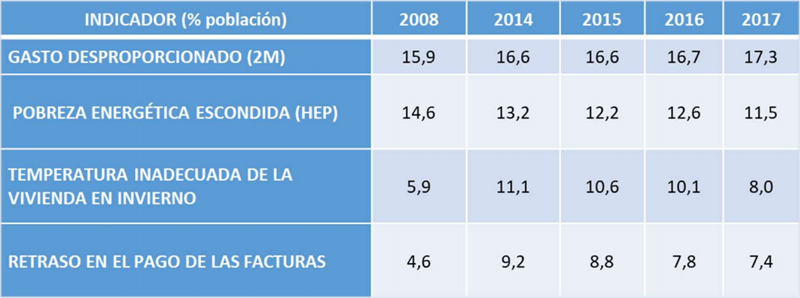 Resultado general: situación de la pobreza energética en España