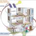 SolBio-Rev desarrollará un sistema de calor, frío y electricidad con energías renovables para edificios