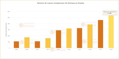 La venta de estufas de pellets impulsó el mercado de la biomasa en 2018, según el Observatorio de Avebiom