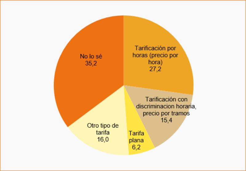 Tipo de tarificación eléctrica, porcentaje por hogares (IV- 2018). Fuente: CNMC.