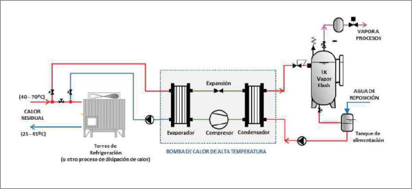 Esquema conceptual del equipo de generación de vapor a partir de calor residual.