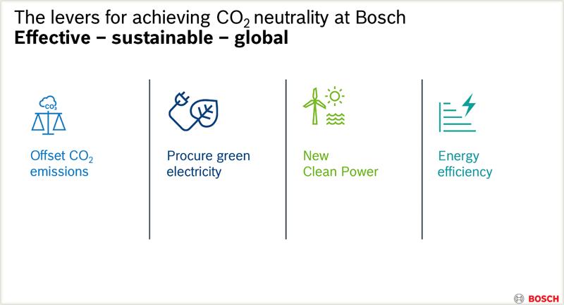 Cuatro pilares del Grupo Bosch