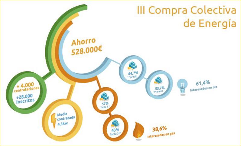 La III Compra Coleciva de la Asociación ANAE y Selectra, lanzada el 26 de enero, ha contado con más de 28.000 interesados de todos los lugares de España.