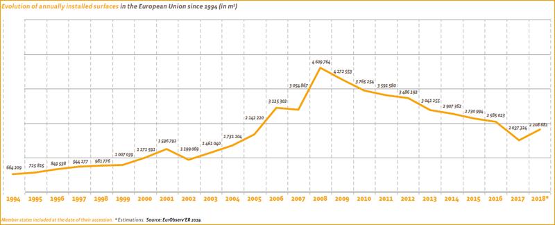Evolución anual de la superficie instalada en la Unión Europea desde 1994. Fuente. Solar thermal and concentrated solar power barometer 2019
