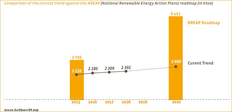 Comparación entre la tendencia actual frente al escenario NREAP (Planes Nacionales de Acción para la Energía Renovable). Datos en ktoe.