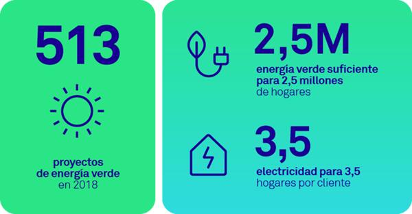 Impacto de Triodos Bank en el sector de las energías renovables.