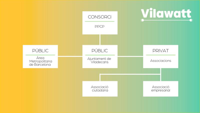 Organigrama organizativo de Vilawatt.