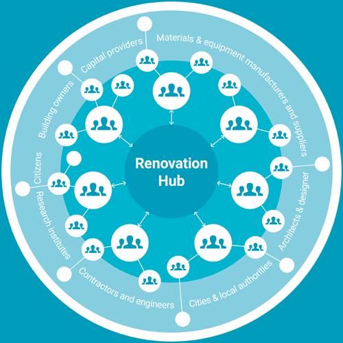 Stunning Renovation Hub es un espacio colaborativo que recoge los conocimientos y experiencias sobre rehabilitaciones energéticas en edificios existentes.