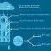La digitalización de los edificios históricos de Bruselas reducirá en un 30% su consumo de energía