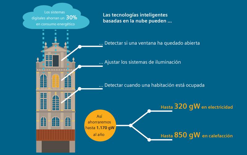 El estudio de Siemens y Arup determina que se pueden ahorrar hasta 1.170 gW de energía al año aplicando sistemas inteligentes de gestión de energía en edificios históricos.