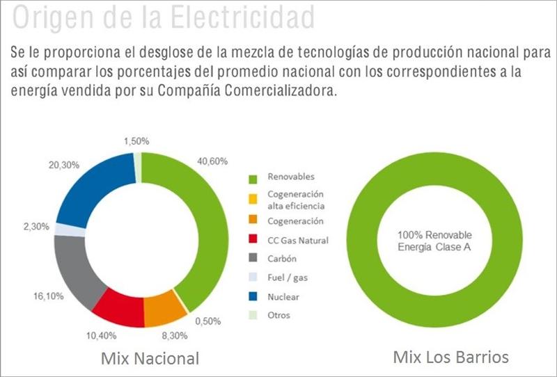 La empresa Axpo, adjudicataria del suministro de electricidad, proporciona al Ayuntamiento de Los Barrios este gráfico en el que muestra que el 100% de la electricidad suministrada es de origen renovable.