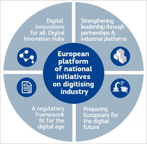 Plataforma europea de iniciativas nacionales para la digitalización industrial.