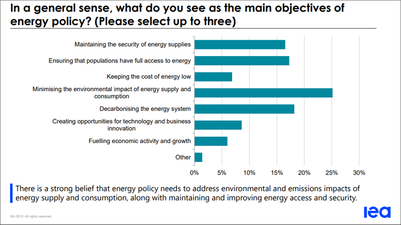 Entre los encuestados, existe la firme creencia de que la política energética necesita poner el foco en minimizar el impacto medioambiental en el suministro y el consumo de energía.