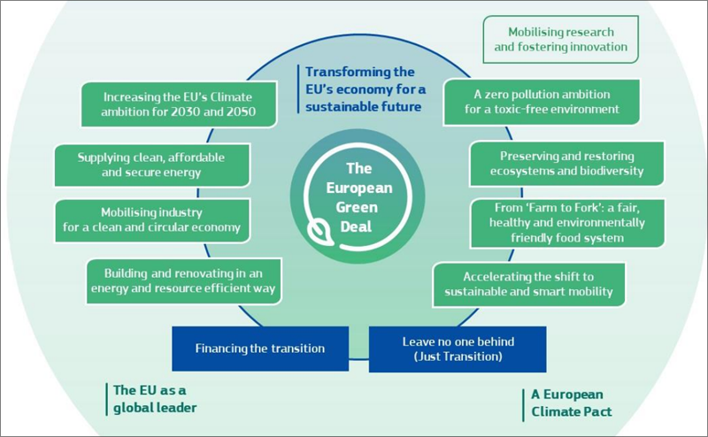 European Green Deal