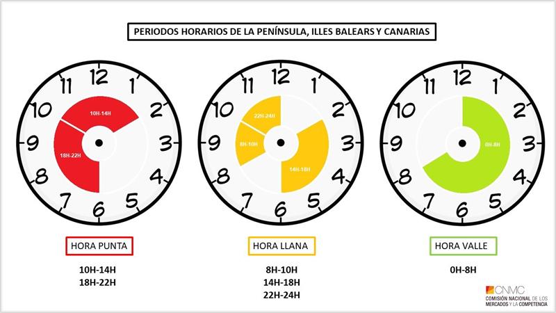 Periodos horarios para la Península, Illes Balears y Canarias. Gráficos realizados por Nuria Botet, CNMC.