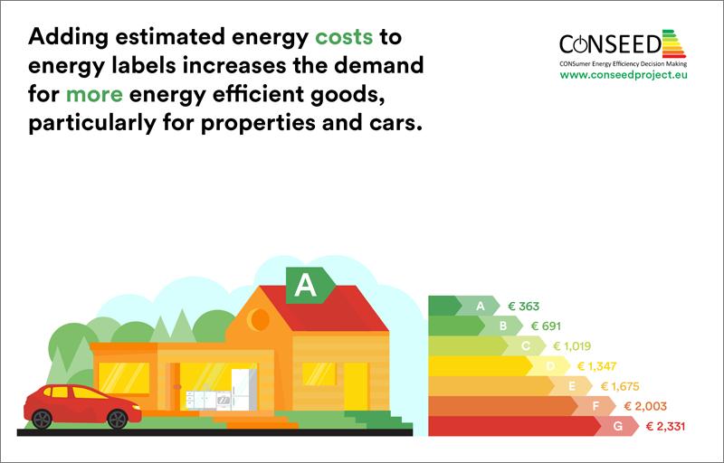 La eficiencia energética es uno de los factores más valorados al adquirir productos como vehículos o viviendas.