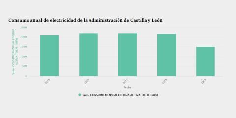 DataHub Energético de la Junta de Castilla y León, datos abiertos aplicados al ahorro de electricidad en la administración pública