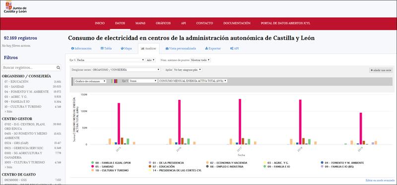 El detalle de los consumos energéticos del DataHub es mensual, si bien, ya se está trabajando para la puesta a disposición en datos abiertos de los consumos eléctricos horarios