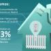 Los sistemas de calefacción central con repartidores de coste ahorran hasta un 23%, según un estudio de Anirca