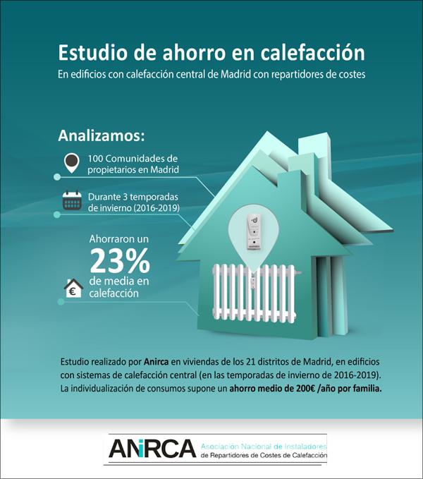 Las comunidades de propietarios de Madrid, con repartidores de costes, ahorraron un 23% de media en las tres últimas temporadas de calefacción