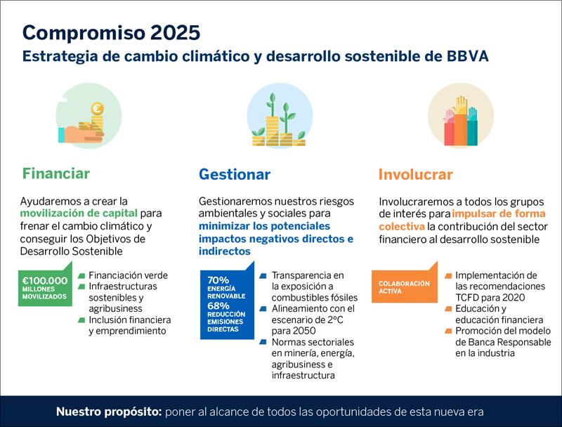 Compromiso 2025 de Grupo BBVA.