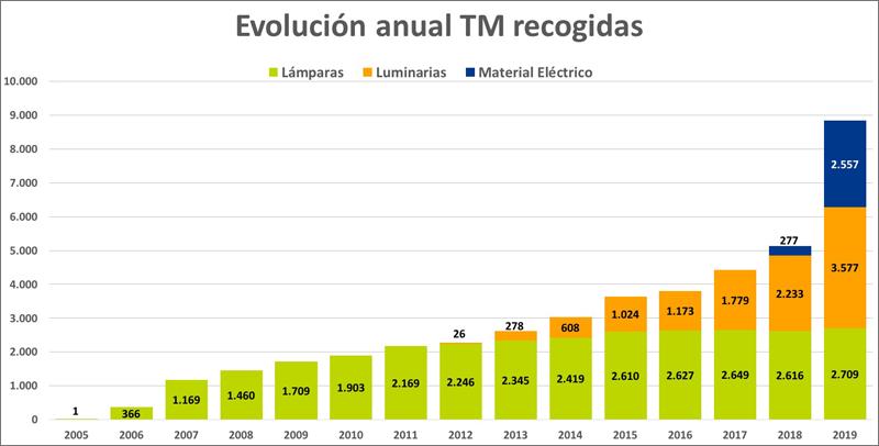 AMBILAMP RECOGE 8.843 TONELADAS DE RESIDUOS PARA SU RECICLAJE EN 2019, UN 72,5% MÁS QUE EN 2018