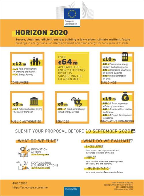 El 5 de marzo se abrió la convocatoria 2020 del Programa HORIZON 2020 para eficiencia energética