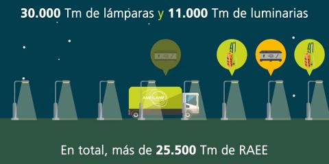 Presentación de Ambilamp, Asociación para el reciclaje de lámparas y luminarias
