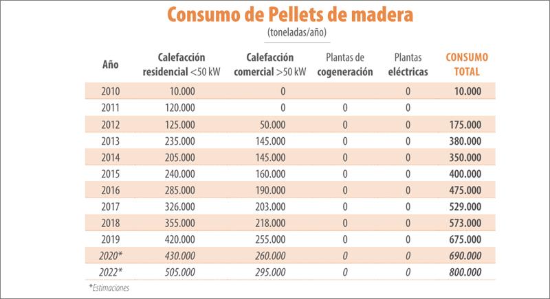 Informe Pellets 2020. Informe estadístico sobre producción y consumo de pellets en España.