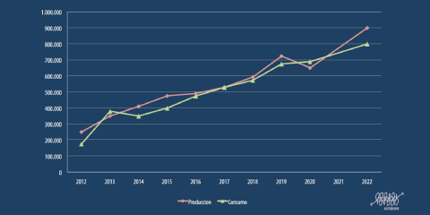 La producción de pellets en España podría alcanzar las 900.000 toneladas en 2022, según el informe publicado por Avebiom