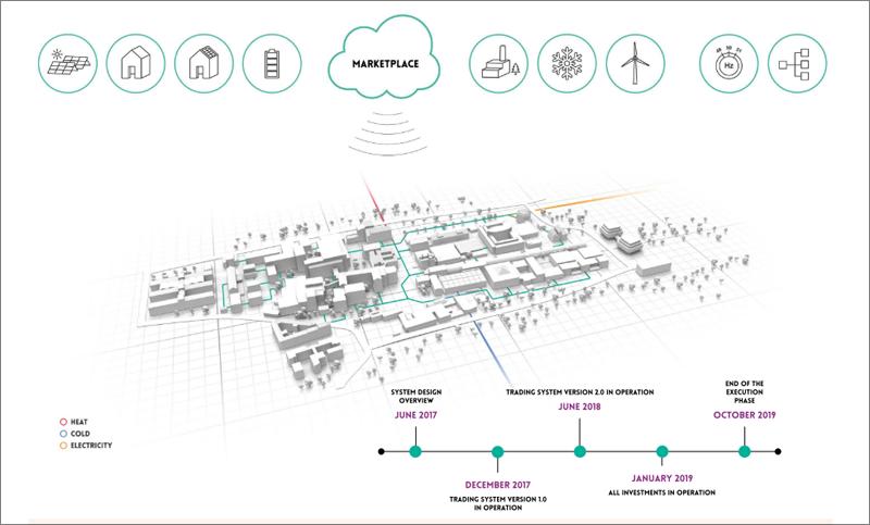 FED Gotemburgo, iniciativa UIA de la UE para acelerar la transición energética en las zonas urbanas mediante mercados energéticos locales.