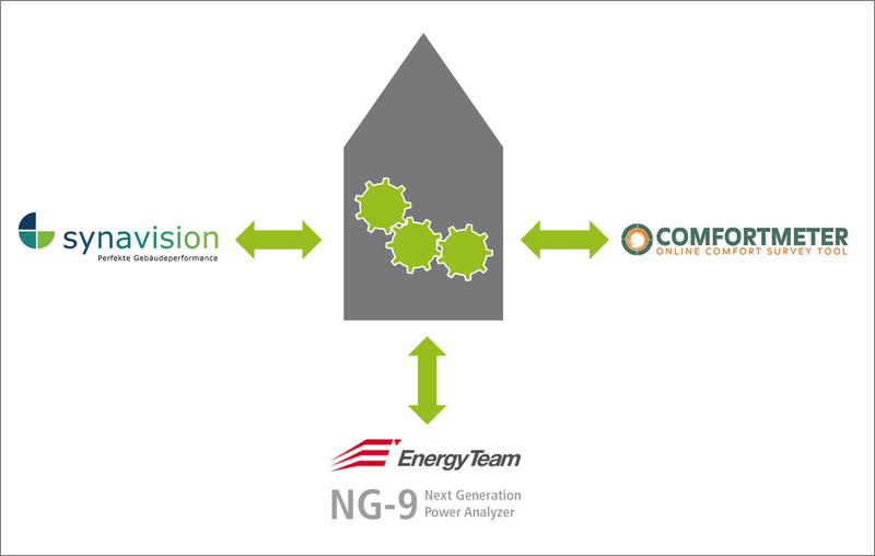 Proyecto Quantum. Gestión de calidad de rendimientos energéticos de edificios con herramientas TIC,