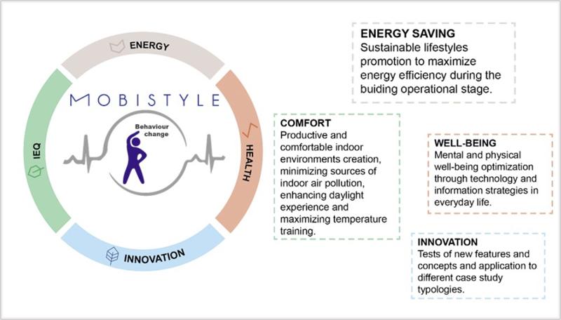 Ilustración sobre el concepto de Mobistyle