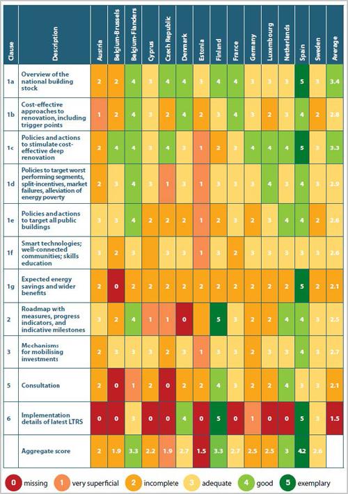 Evaluación de la CE de las estrategias presentadas por los diferentes países para la rehabilitación energética.