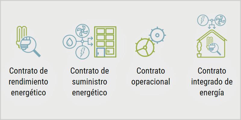 Tipos de Servicios de Eficiencia Energética: