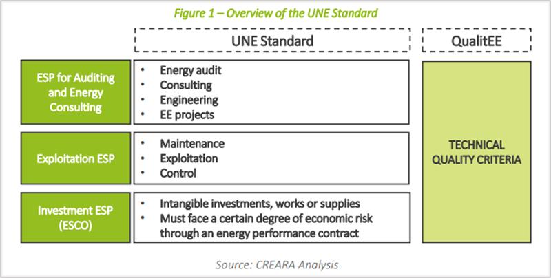 Figura sobre resumen de la norma UNE