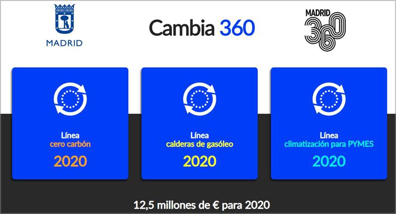 tres líneas de ayudas Cambia 360