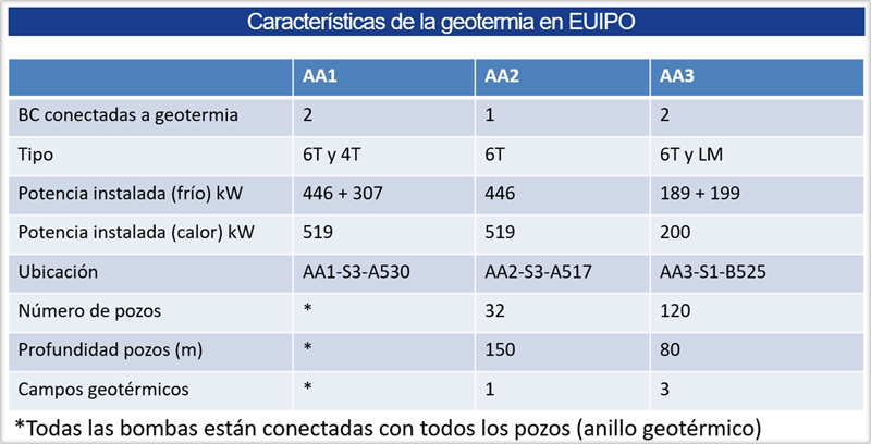 Tabla sobre las características de la geotermia en EUIPO