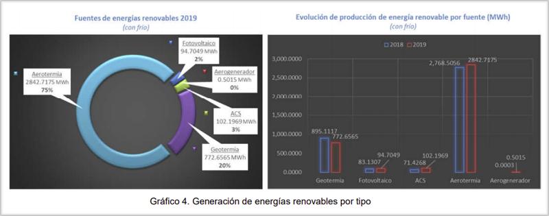 Gráfico renovables